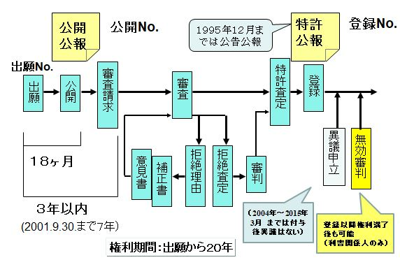 特許の手続き(出願から登録まで)