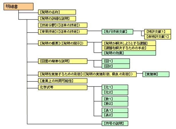 明細書の構造
