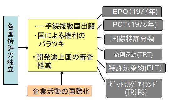 産業財産権制度の国際化
