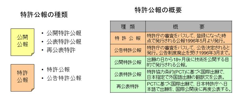 特許公報の種類・概要