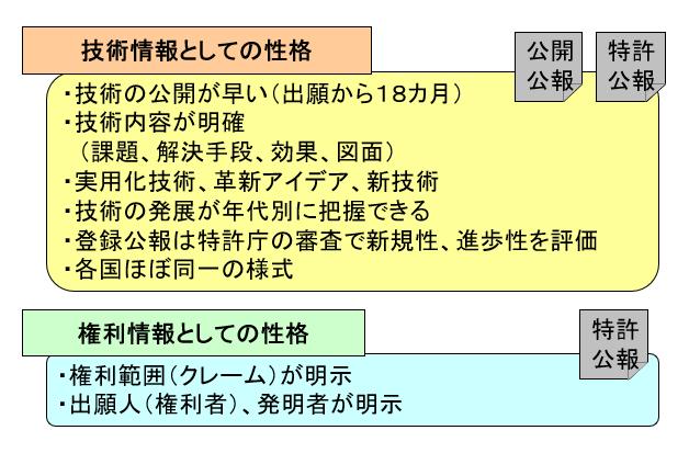 特許情報の性格