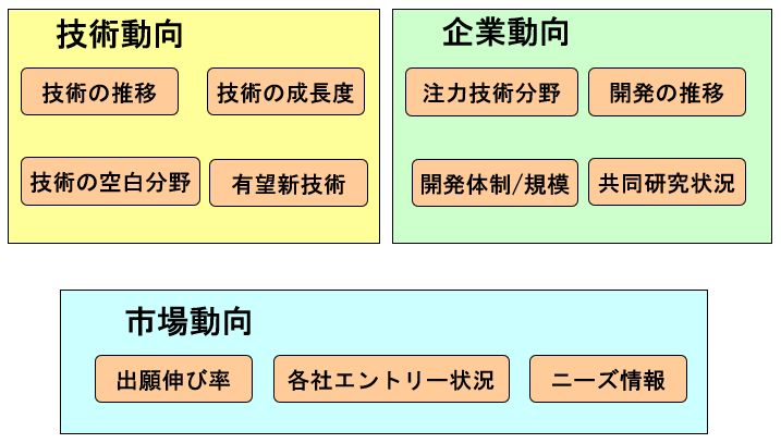 研究開発と特許調査