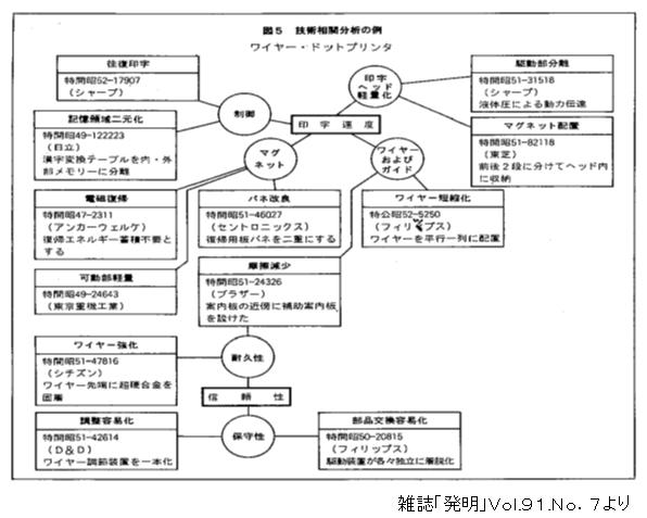 ワイヤードットプリンタの技術相関図