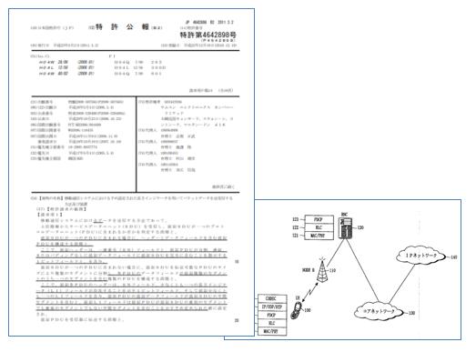 標準化と特許