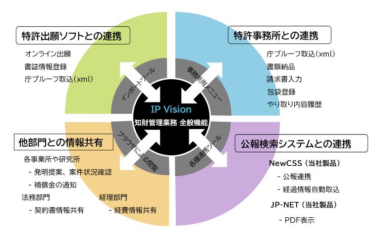 IP Visionとは