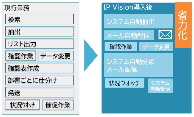 IP Visionで管理業務の効率化