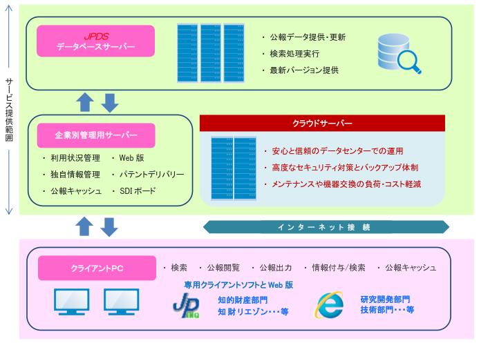 NewCSSクラウドサービス提供範囲