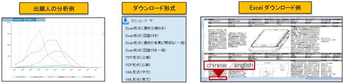 CNIPR分析・ダウンロード機能