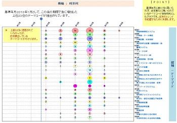 テーマコード(新規頻出)☓利用頻度急変分析
