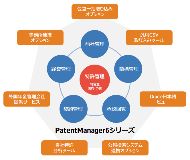 PatentManager概要図