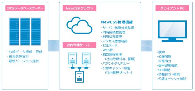 NewCSSシステム図