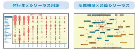 科学技術文献分析