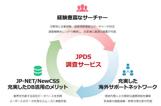 JPDS調査サービス