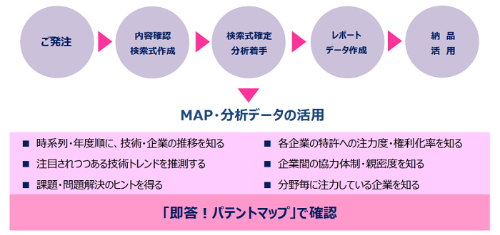 即答パテントマップ お申込みから活用までの流れ