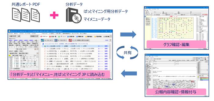即答パテントマップ ぱっとマイニングJPユーザー用データ